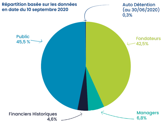 Actionnariat-Oncodesign-Repartition-capital