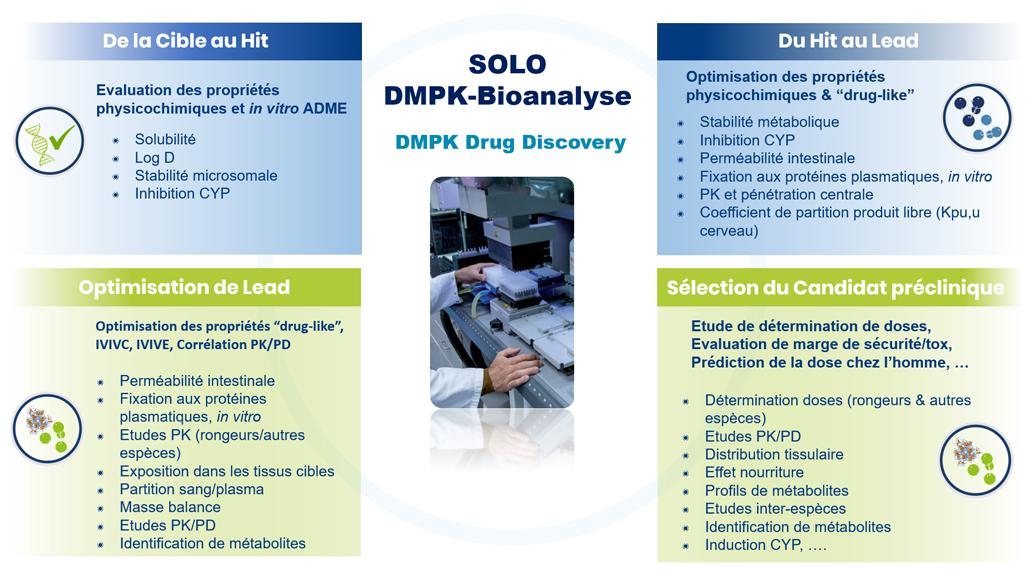 SOLO-DMPK-Bioalanysis-Drugdiscovery3-FR-