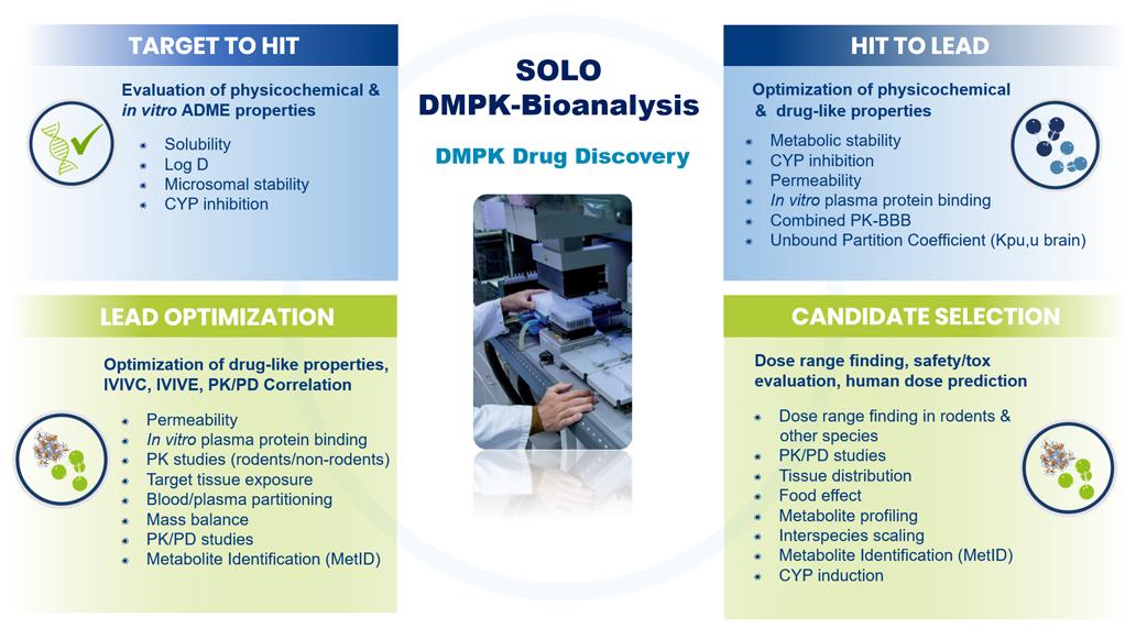 SOLO-DMPK-Bioalanysis-Drugdiscovery3