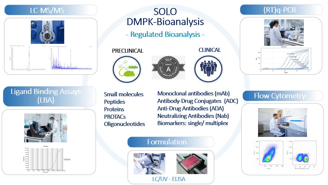 SOLO-DMPK-Bioanalisys-regulated bioanalysis