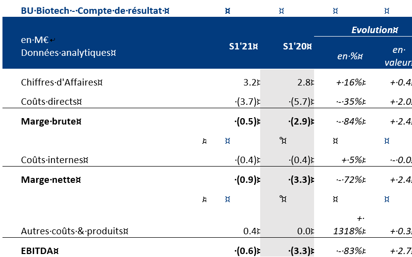 Compte-résultats-Oncodesign-BU-Biotech