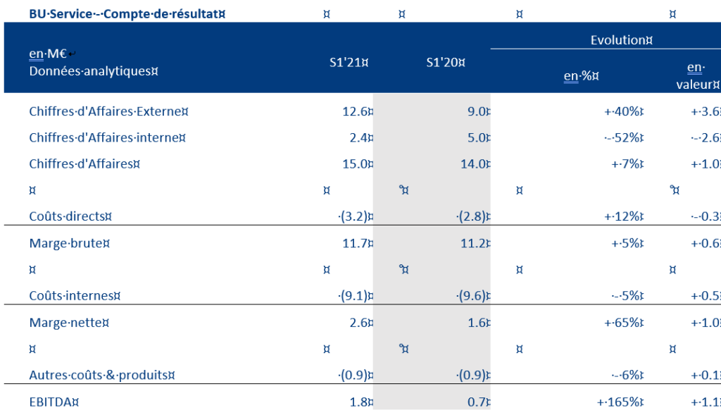 Compte-résultats-Oncodesign-BU-Service