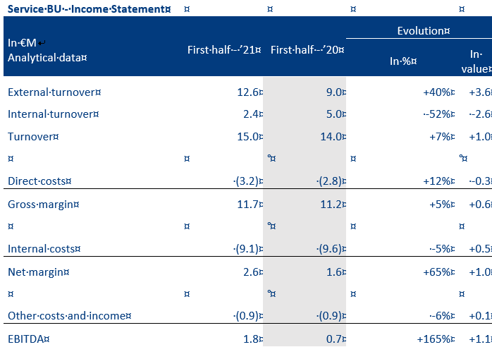 Income-Statements-Oncodesign-BU-Service-EN