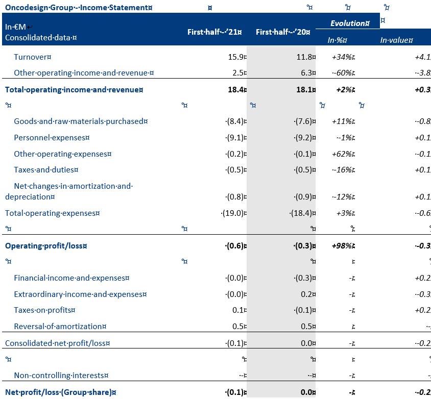 Compte-résultats-Oncodesign-groupe-EN